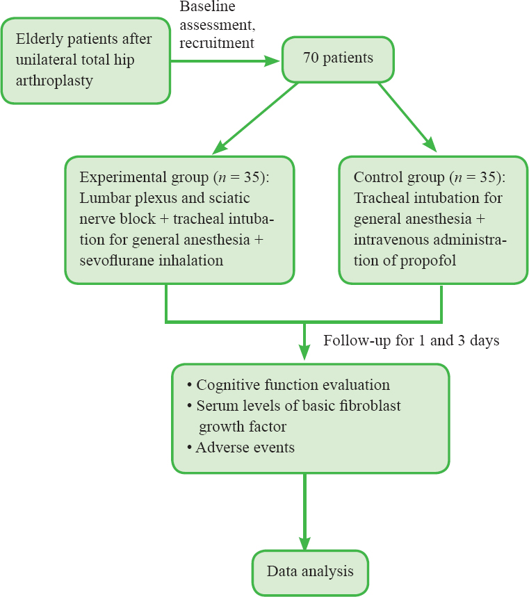 Clinical Trials in Orthopedic Disorders : Table of Contents