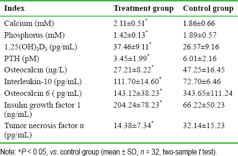 Table 4: Comparison of 1-year follow-up results between the two groups