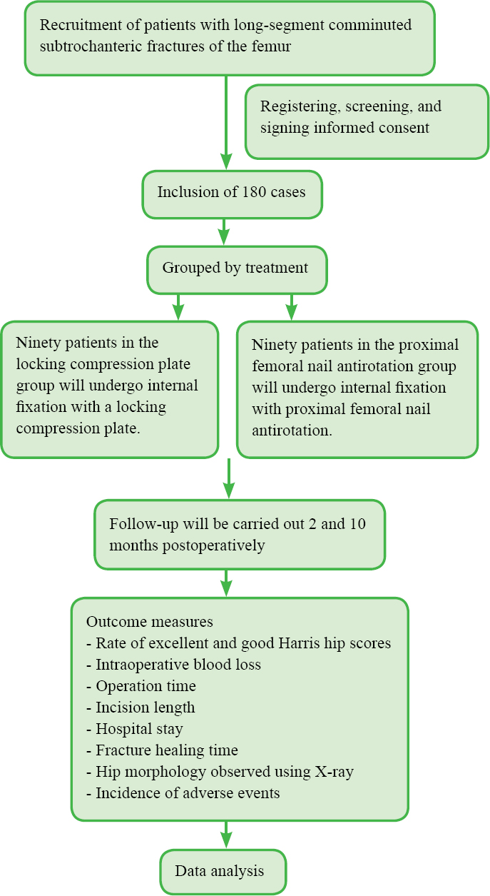 Efficacy and safety of proximal femoral anatomical locking