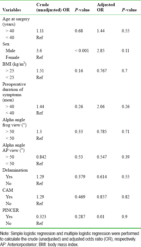 Table 2: Association between heterotrophic ossification and all other considered variables