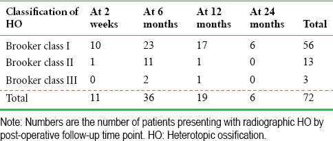 Table 3: Initial onset of HO at 2– 24 months of follow-up